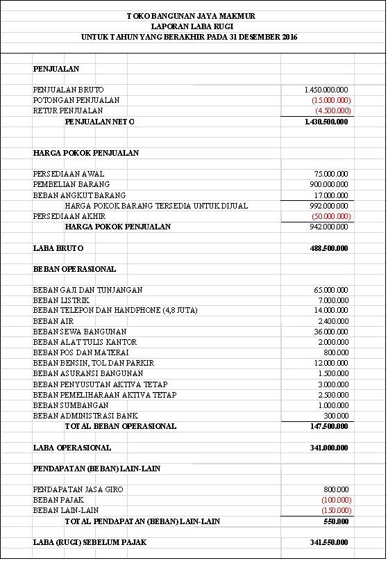 Contoh Laporan Neraca Dan Laba Rugi Yayasan Kumpulan Contoh Laporan