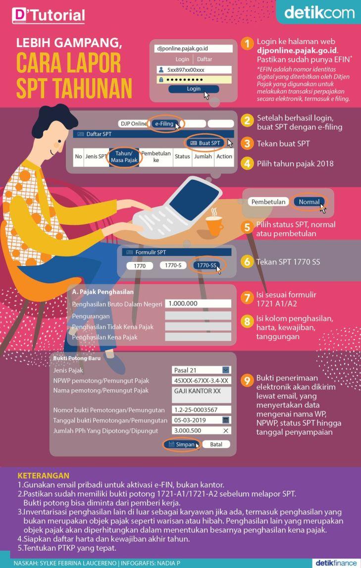 Cara Melaporkan Spt Secara Online Infografis Pajak Pribadi